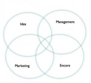 9 Proven Ways To Improve Your Marketing (Provided By Your Peers)