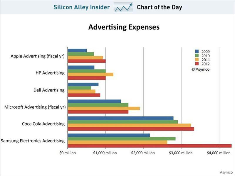 Ad spend Apple-Samsung