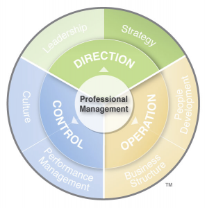 Aileron's Professional Management System, a.k.a. DOC System, helps you shift your focus from the day... [+] to day to establishing and influencing your long-term direction, aligning the operation to that direction, and establishing controls to ensure success.