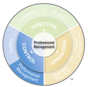 Aileron's Professional Management System, a.k.a. DOC System, helps you shift your focus from the day to day to establishing and influencing your long-term direction, aligning the operation to that direction, and establishing controls to ensure success.