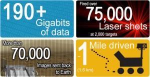 Curiosity Celebrates Its One Year Anniversary Of Landing On Mars