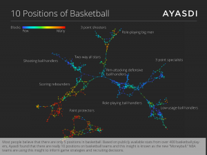 Ayasdi has used its big data mapping to come up with ten major basketball position types (Credit:... [+] Ayasdi)