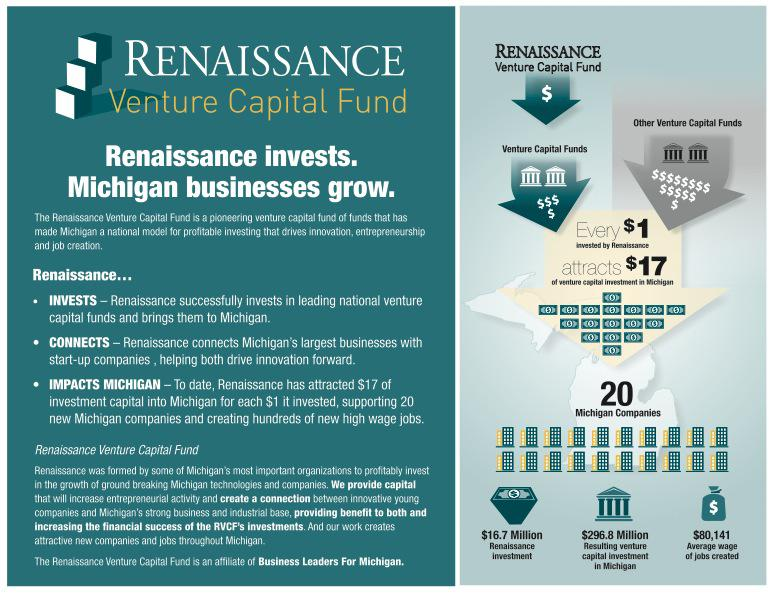 Renaissance Venture Capital Attracted Nearly $300 Million In