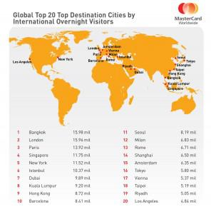 Click image to expand. Bangkok, London, Paris, Singapore and New York are the top five destination cities, but Dubai and Istanbul are gaining fast. Image credit: MasterCard.