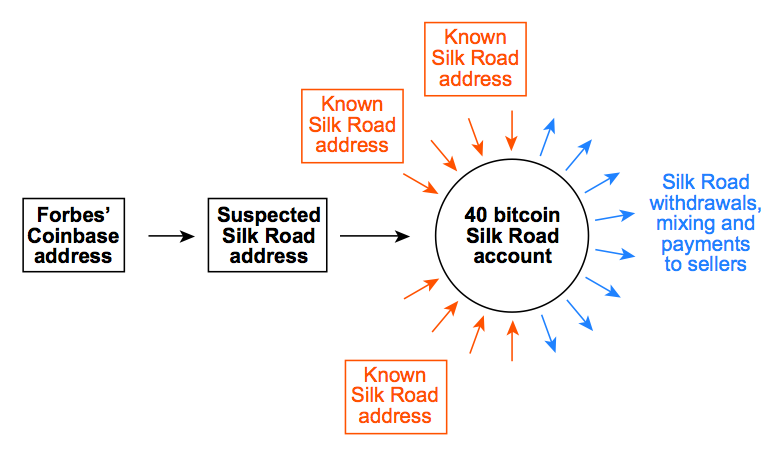 Follow The Bitcoins: How We Got Busted Buying Drugs On Silk Road's