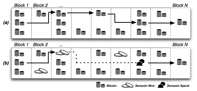 A diagram from the Johns Hopkins paper on Zerocoin shows how it theoretically adds untraceability to Bitcoin's network. In (a), a Bitcoin is traced through several transactions. In (b), it's traded for an untraceable Zerocoin and later redeemed for another Bitcoin. The dotted line represents the impossibility of connecting the two trades.