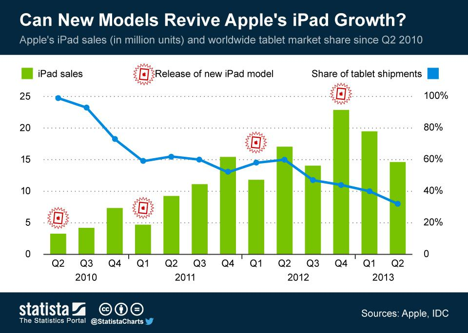 Apple Has Started Sales of iPad Air