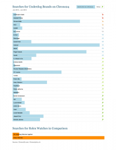 Click For Full Size: Small Watch Brand Search Popularity Treds. Source: Chrono24/Chronolytics