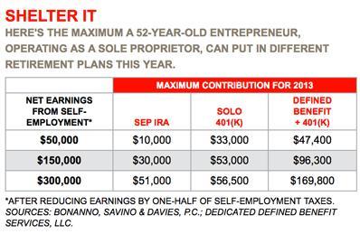 Sep ira investment options