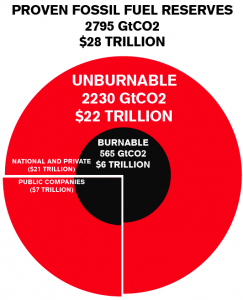 The $20 Trillion Carbon Bubble. Credit: ThinkProgress.org.