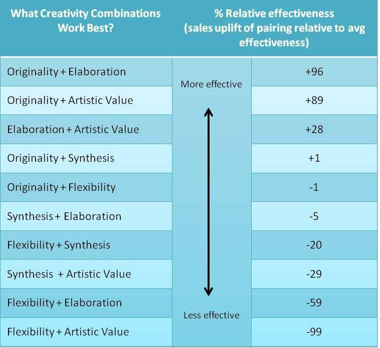 Courtesy of HBR. From Creativity in Advertising: When It Works and When It Doesn't