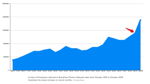 A chart of Facebook referrals to BuzzFeed Partner Network sites from October 2011 to October 2013 illustrates the sharp increase in recent months. Via BuzzFeed