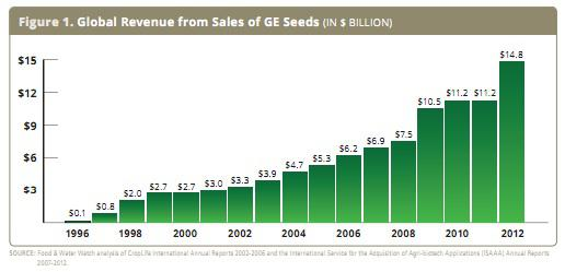 Global Revenue from GE Seeds