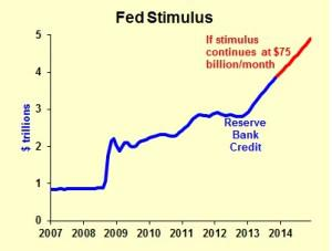 Fed Stimulus Taper