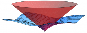 A conical (red) surface shows the relationship between energy and momentum in Special Relativity,... [+] Einstein's fundamental theory concerning space and time, and is the expected result if our universe is not a simulation. The flat (blue) surface illustrates the relationship between energy and momentum that would be expected if the universe is a simulation with an underlying cubic lattice. Credit: Beane, et al/UW