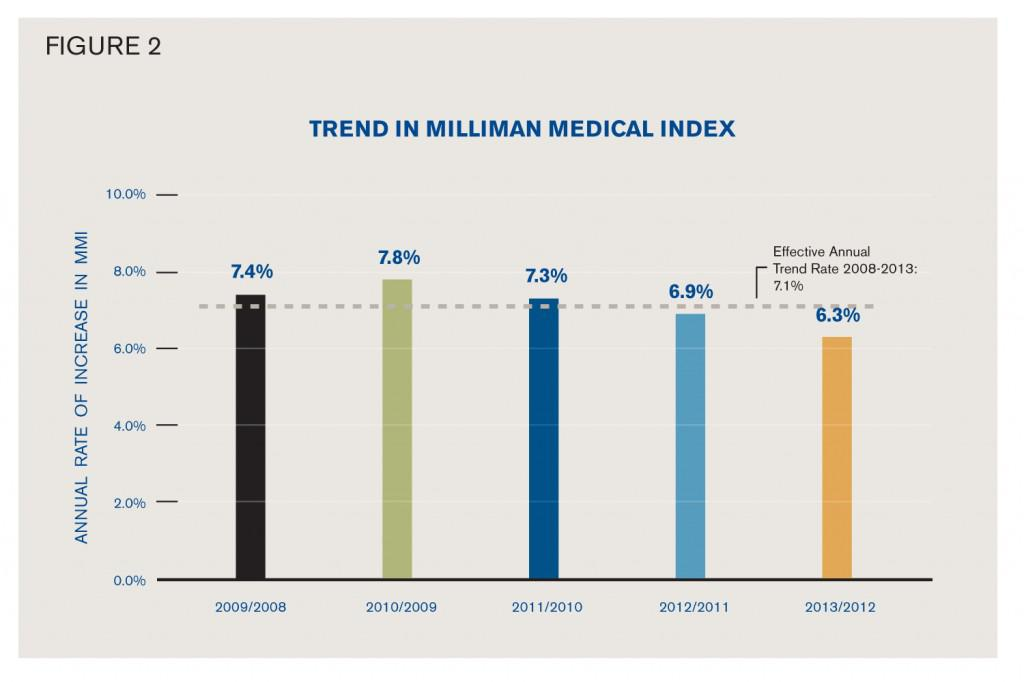 Health care cost trend has slowed over the last four years