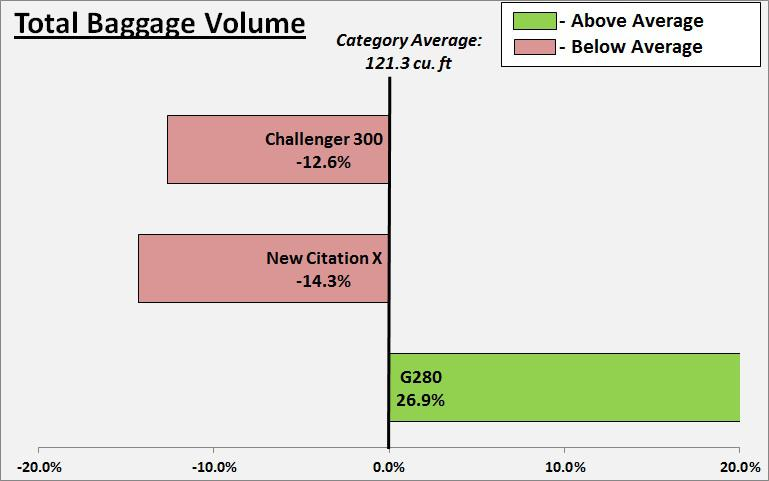 Gulfstream G280 Total Baggage Volume