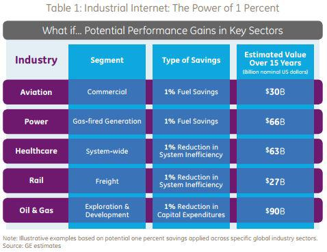 Why GE And Others Are Investing In The Internet Of Things
