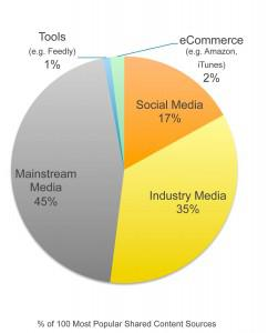 Where marketers get the information they trust (Image courtesy of Leadtail.com)