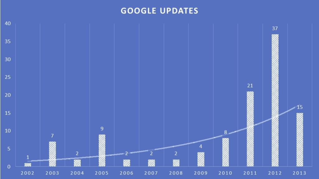 Google Updates As Reported By Moz.com