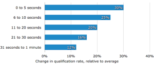 Change in qualification rate