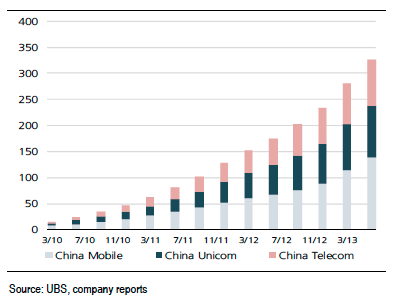 Morgan Stanley And UBS Both Estimating The iPhone 5C To Be