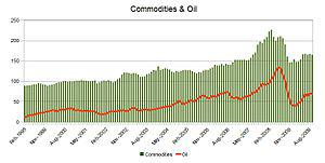 English: Commodities index (RBA) and oil barre...