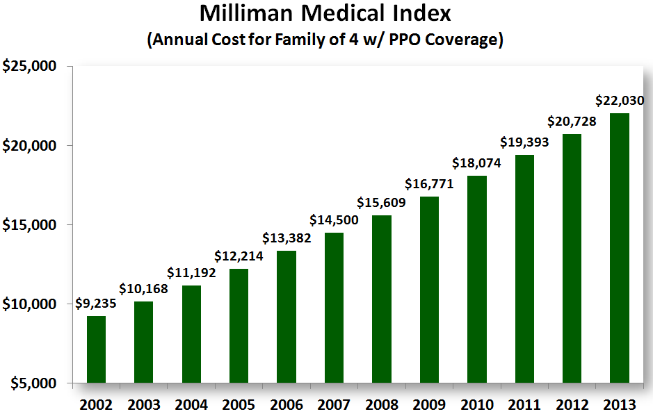 Annual Healthcare Costs For Family Of 4 Now At $22,030
