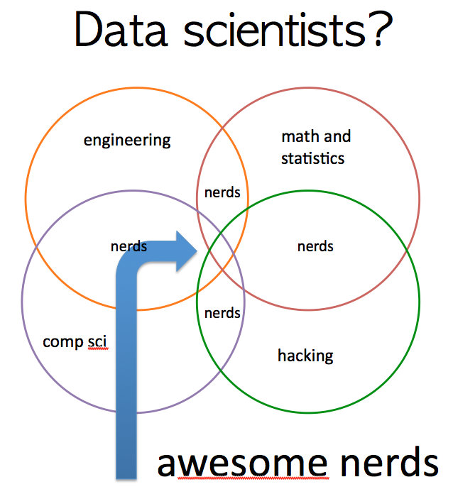 Data Scientists are Awesome Nerds