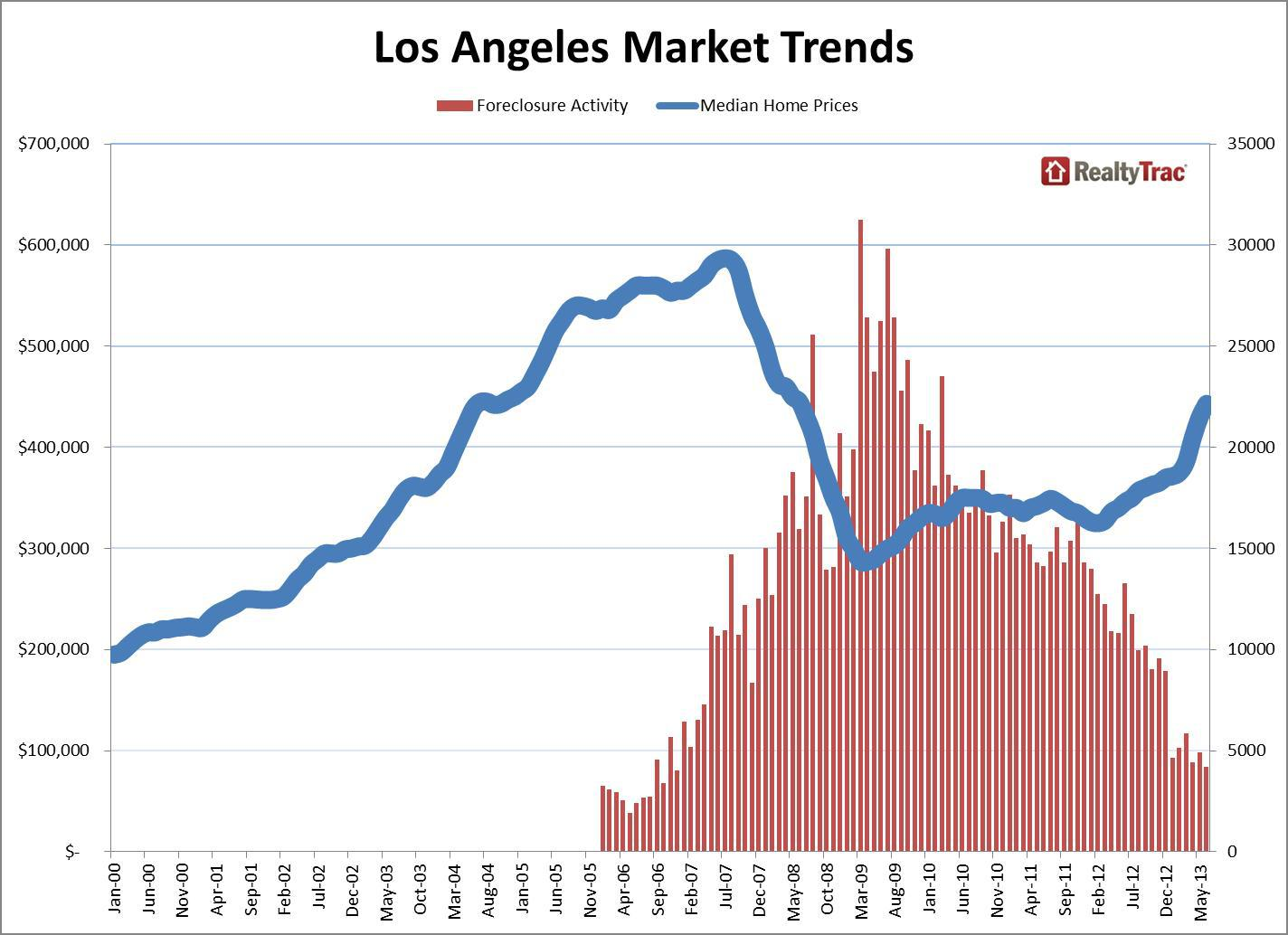 Los Angeles Housing Market Trends