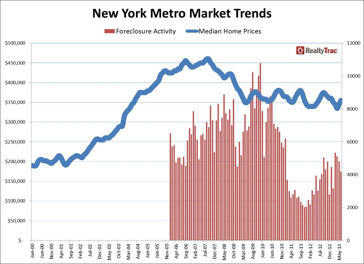 Five local market snapshots show erratic housing recovery for Real estate market trends