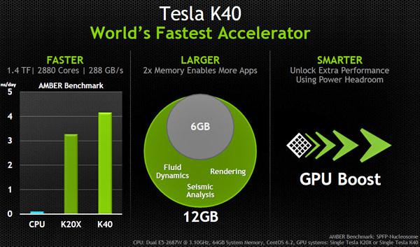 NVIDIA Tesla K40 Features