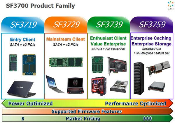 LSI's Target Product Type Implementation For The SF3700 PCIe Controller