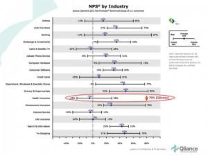 Net Promoter Score by industry