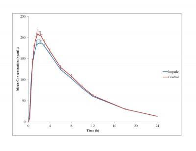 Meth-Deterring Pseudoephedrine Product, Nexafed, Bioequivalent To