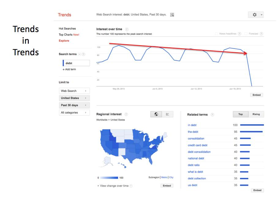 A Trend Line on Trends [Source: Google Trends