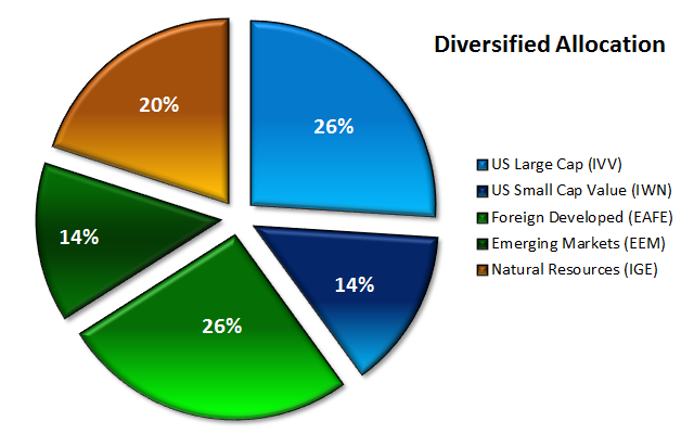Diversification: Why Not Put Everything in Whatever Will Go Up the Most?
