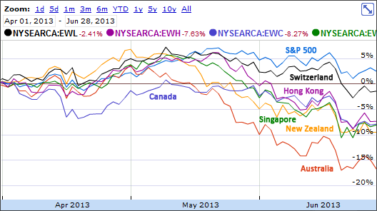 Global Markets Drop During Q2 2013