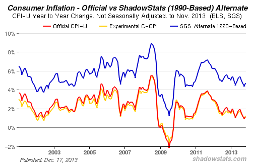 ShadowStats Inflation