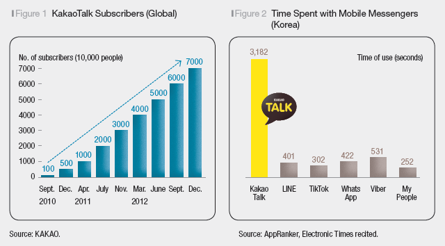 KakaoTalk has dominated South Korea's mobile messenger market ever since its launch in March 2010.