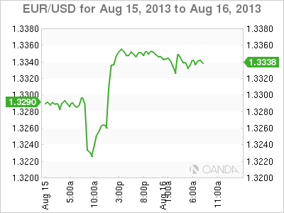 Fed rate effect to forex