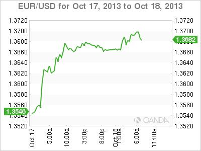 Forex: Dollar Down As Shutdown Impacts Rise