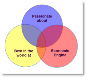 Why Passion Is Not Enough...You Need This, Too