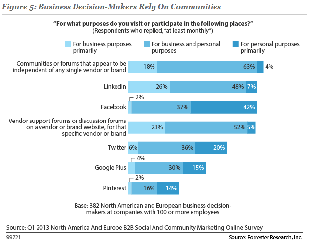 Bussiness Decision-Makers Rely on Communities