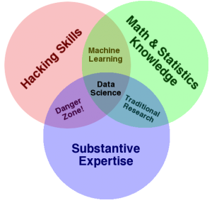Data Science Skills--Source: Drew Conway