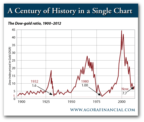 Dow-Gold Ratio 1900-2012