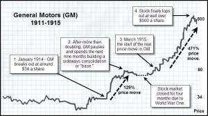 https://b-i.forbesimg.com/greatspeculations/files/2013/06/Chart-2.General-Motors-1915-Line-Chart2-300x168.jpg