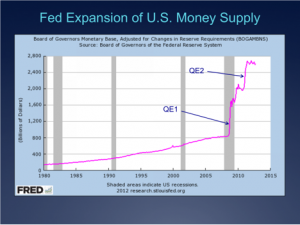 Acceleration of the U.S. Money Supply