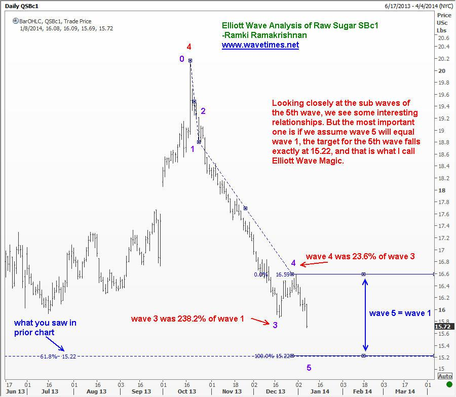 Target for wave 5 in Raw Sugar
