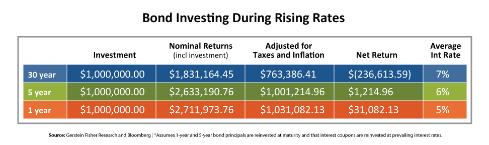Bond Investing During Rising Rates